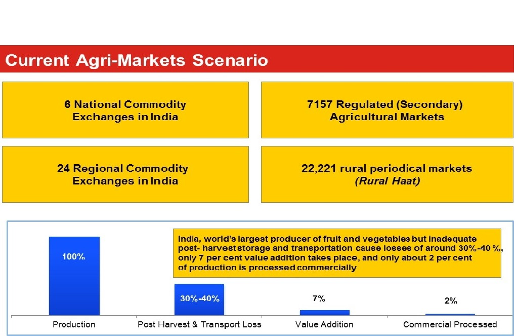 Image result for current agri market scenario