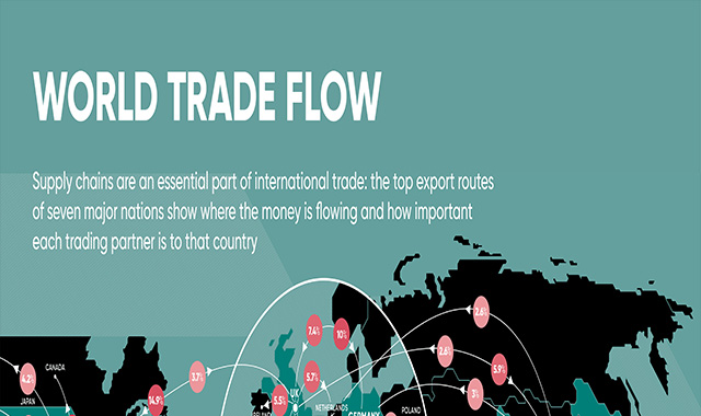 World trade flow
