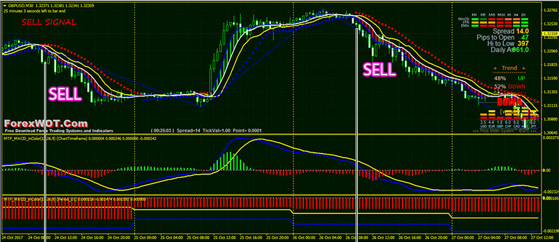 Forex-MTF-MACD-Trading-BUY
