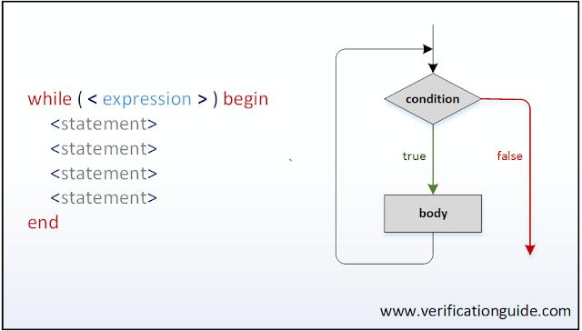 while loop systemverilog