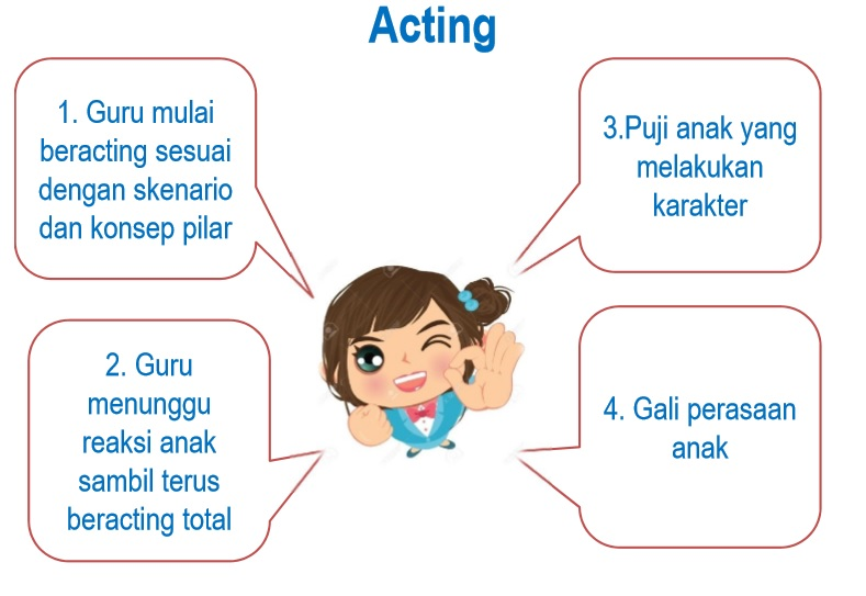 bermain peran  untuk pengaliran karakter