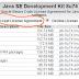 Install Java Di Windows Work