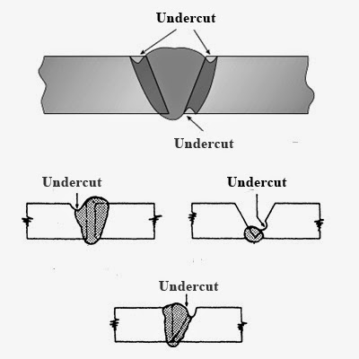 7 Effective Ways to Prevent Weld Undercutting