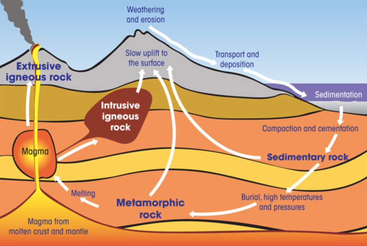 Top 7 Differences Between Metamorphic Rocks And Igneous Rocks
