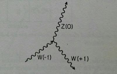 Interacción entre los tres bosones gauge débiles