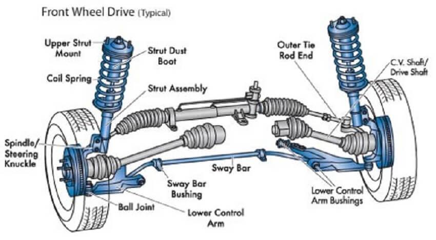 كتاب شرح نظام التعليق والتوجيهsteering في السيارات Pdf