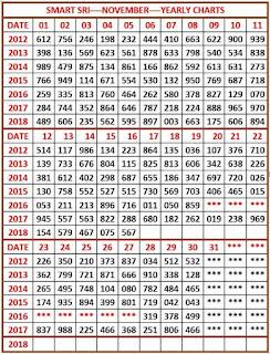 The Kerala Lottery Result Chart 2008 {Forumaden}