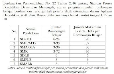 Juknis Jumlah Rombongan Belajar Berdasarkan Rasio Jumlah Peserta Didik di Aplikasi Dapodik 2019