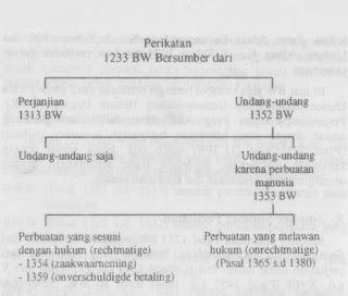 Sumber-Sumber Perikatan menurut BW