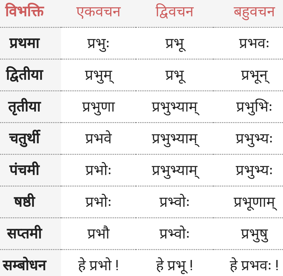 Prabhu Shabd Roop
