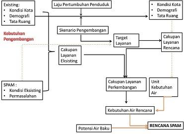 analisis infrastruktur air minum