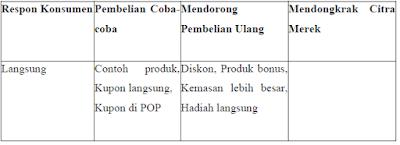 Bentuk Promosi Penjualan Untuk Konsumen