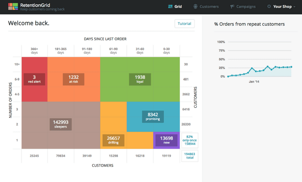 retentiongrid ecommerce analytics, ecommerce analytics tool,