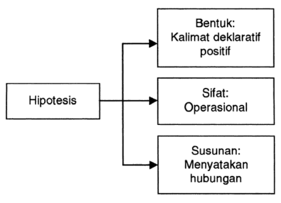 Pengertian Fungsi Jenis Dan Cara Menyusun Hipotesis