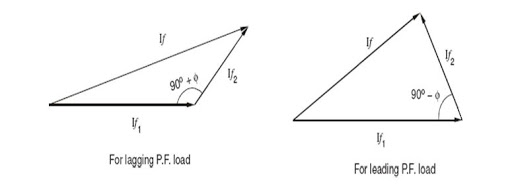 MMF method:Voltage Regulation of Alternator By MMF method