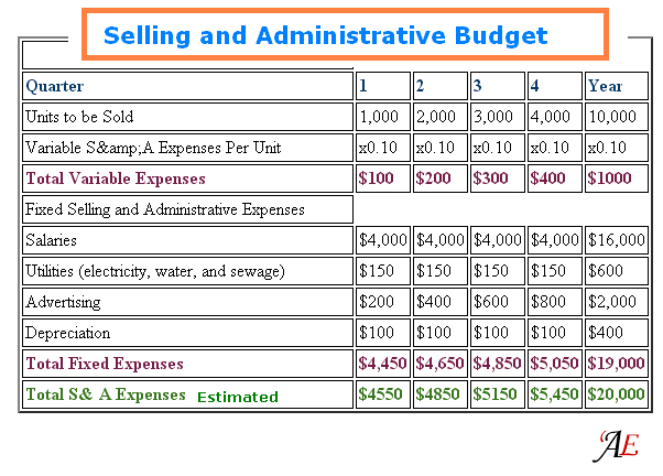 is depreciation an administrative expense