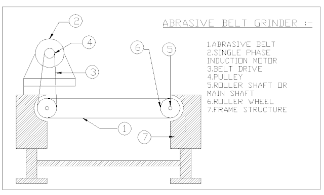 Design And Fabrication Of Abrasive Belt Grinder Mechanical Project