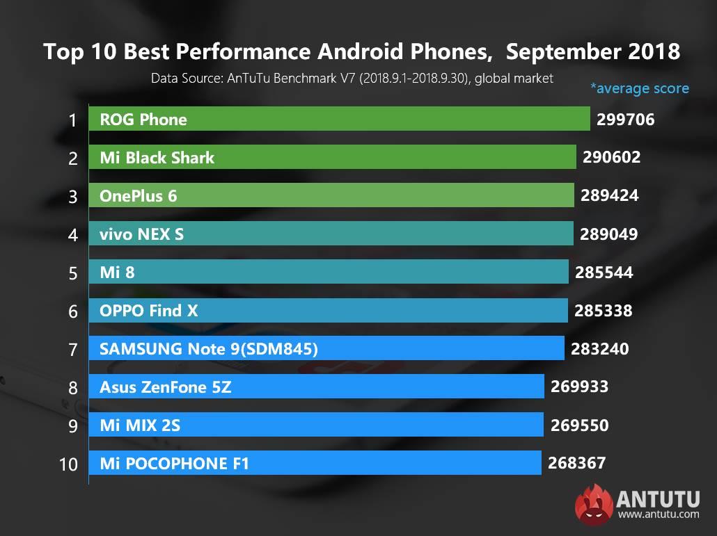 Smartphone Android dengan Performa Terbaik versi AnTuTu (antutu.com)
