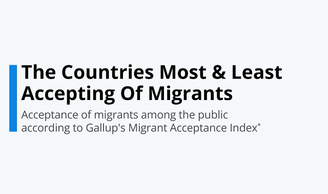 The state of immigrations in many countries