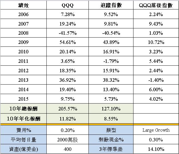 ETF 美股-世界財經: PowerShares QQQ (納斯達克100指數ETF) 股票代號:QQQ