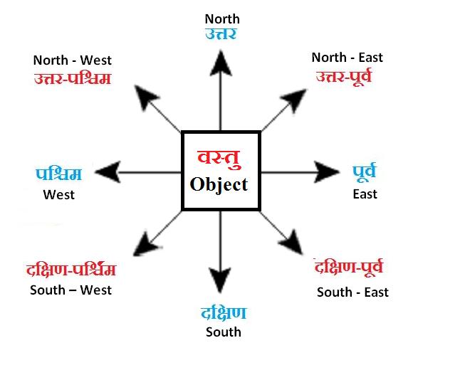 दिशाएं  (Directions) चित्र-2