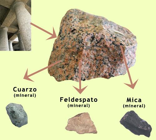 Desde las gavetas de mi escritorio rocas caracter sticas for Que es el granito