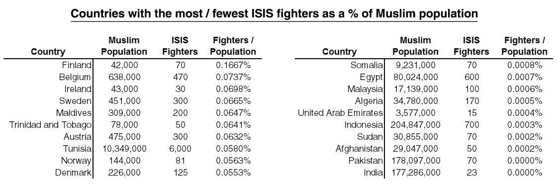Countries with the most ISIS fighters as a % of Muslim population