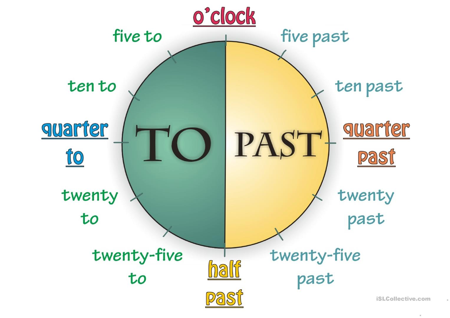Let S Learn Together What Time Is It