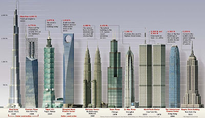 top 10 bangunan tertinggi di dunia