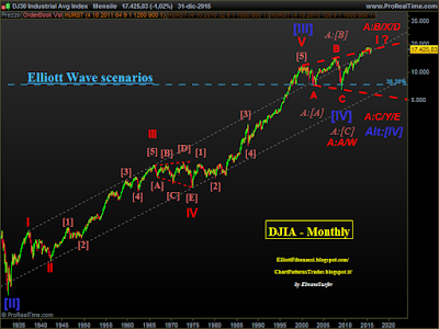 Elliott Wave Analysis of financial markets