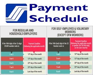 SSS Payment Schedule or Deadline of your Monthly Contributions
