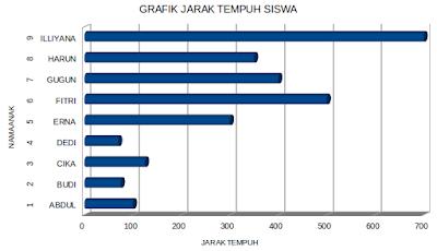 Contoh Grafik Jarak Tempuh Siswa dan Guru PAUD/ TK/ RA/ KB/ TPA