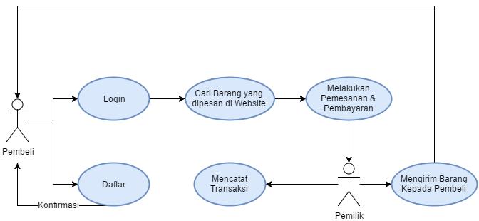Analisis perancangan sistem informasi analisis sistem informasi diagram konteks ccuart Images