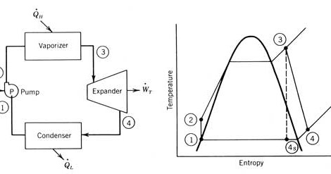 Mechanical Engineering: Rankine Cycle