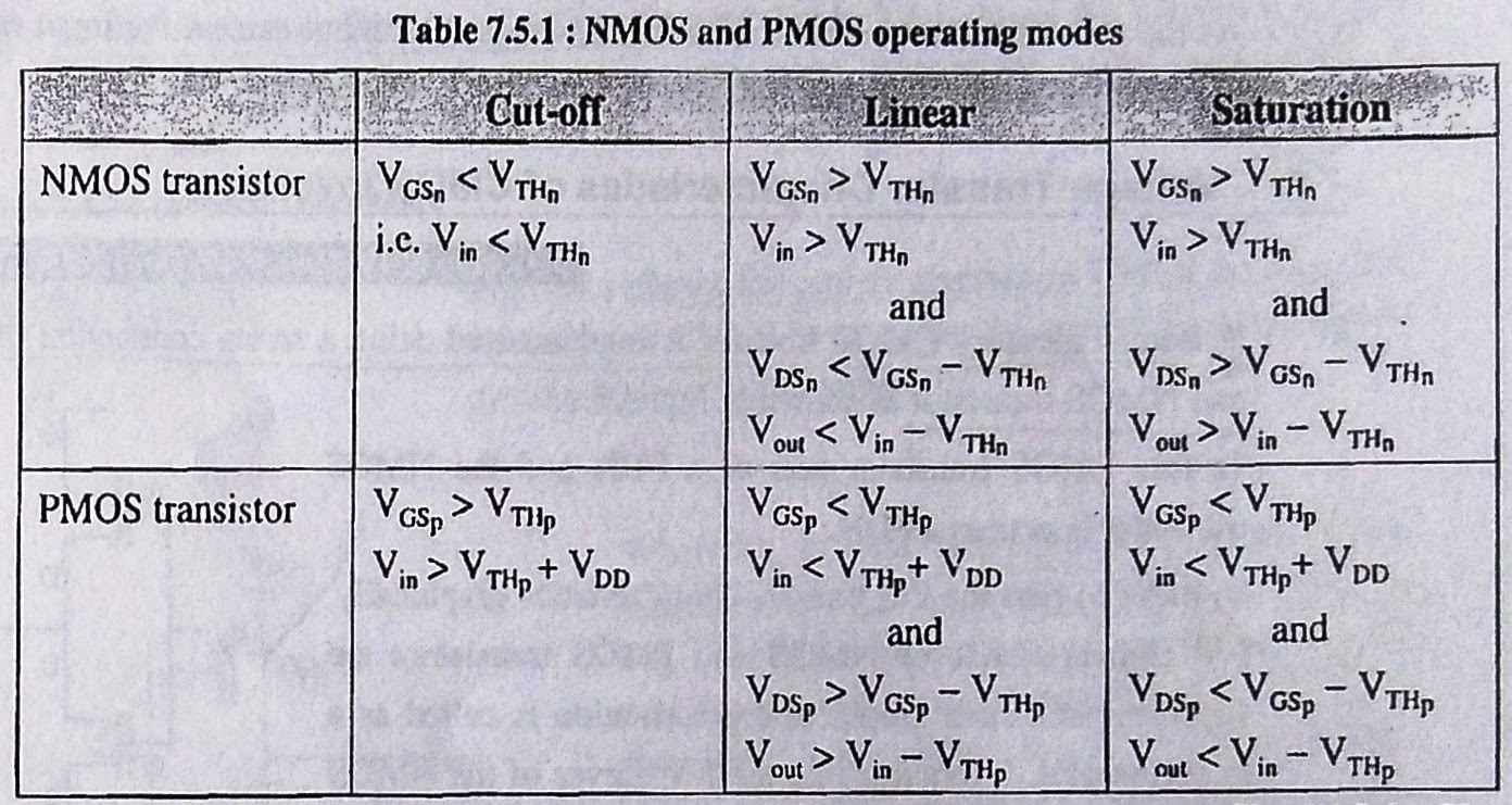 M Amp Ma Comparison Of Nmos And Pmos Operation Modes