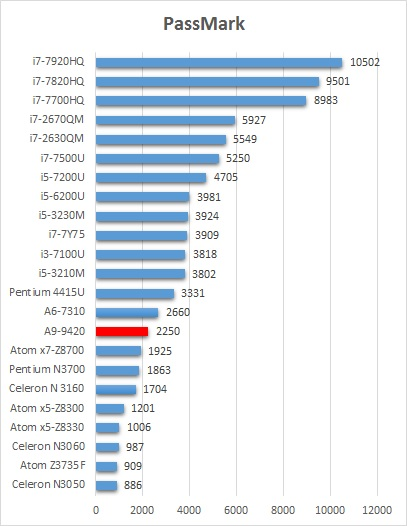 Amd A9 Setara Dengan Intel : setara, dengan, intel, Abėcėlė, Rekvizitai, Intel, Labellezataytay.com
