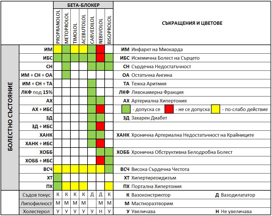 Избор на бета-блокери в зависимост от обективното състояние на болния