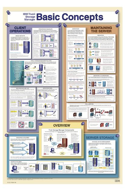 TSM components poster