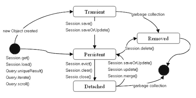 Difference between Transient, Persistent, and Detached Objects in Hibernate