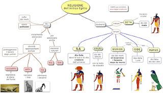 http://www.mappe-scuola.com/2015/12/la-religione-egizia.html