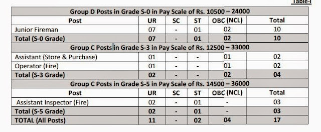 Jobs in GAIL (India) Limited 2014, Job Details