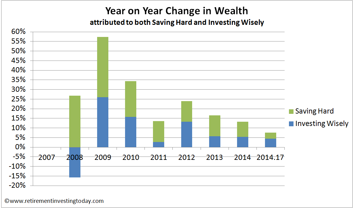 Year in Year Change in Wealth