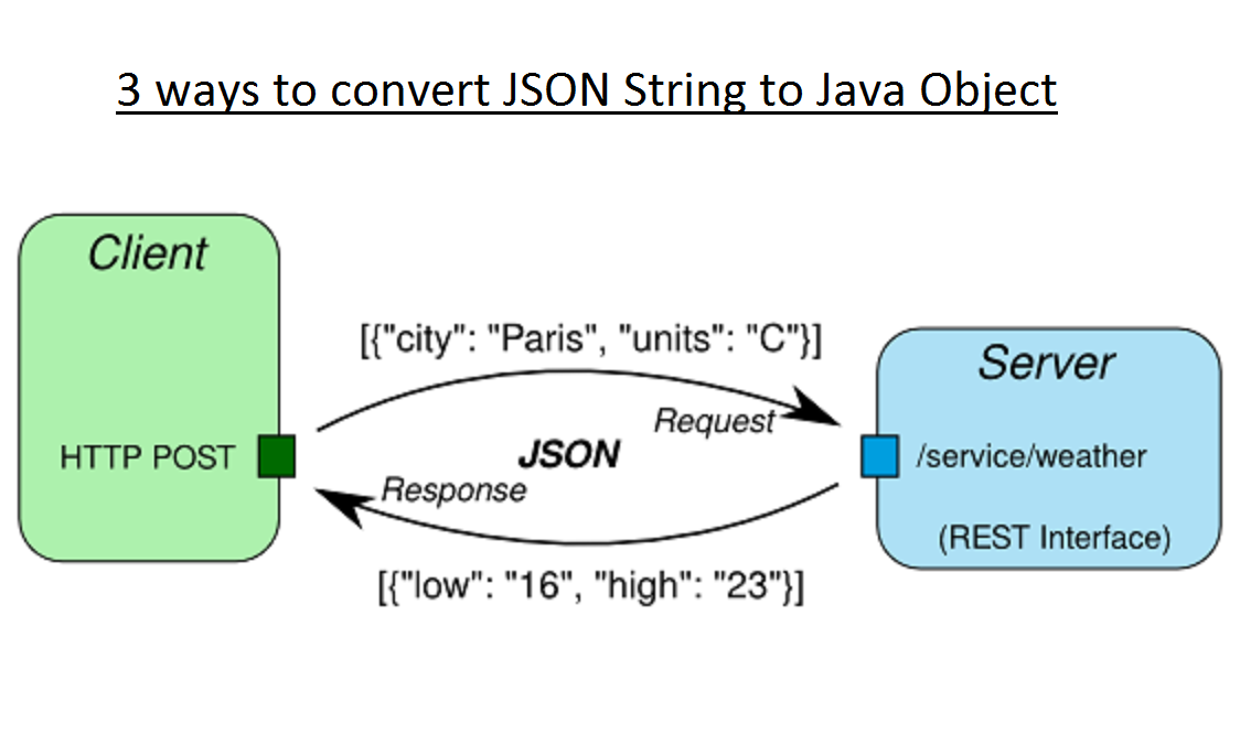 3 ways to convert String to JSON object in Java? | Java67
