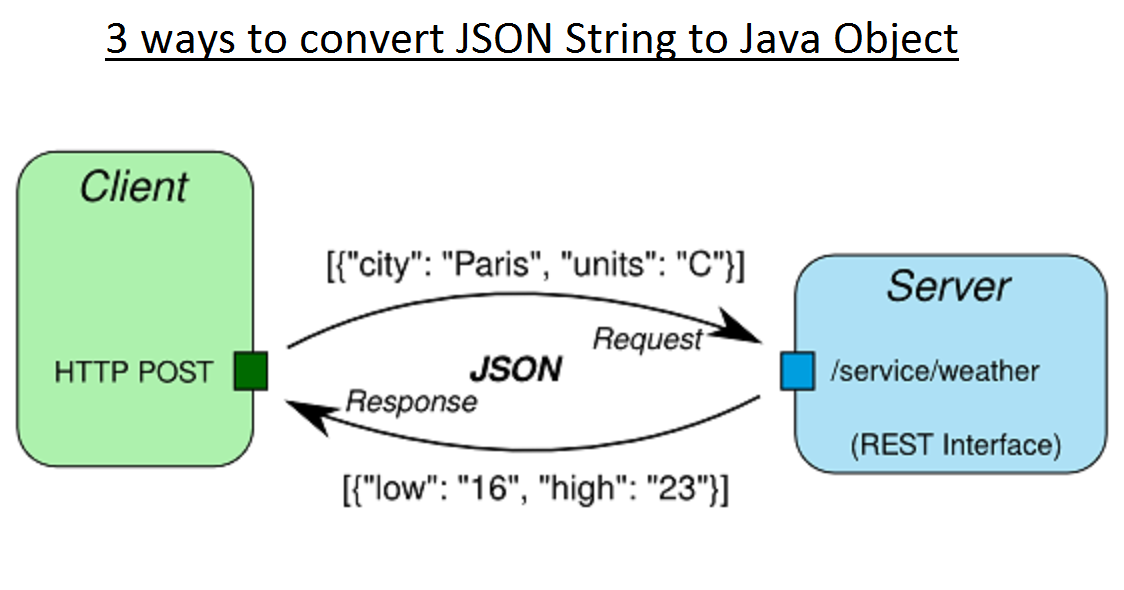 3 Ways To Convert String To Json Object In Java
