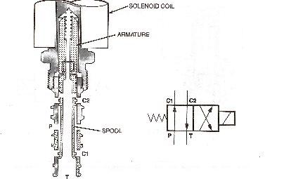 differential pressure check valve oil pressure