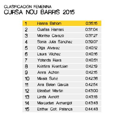 Clasificación Femenina Cursa Nou Barris 2015