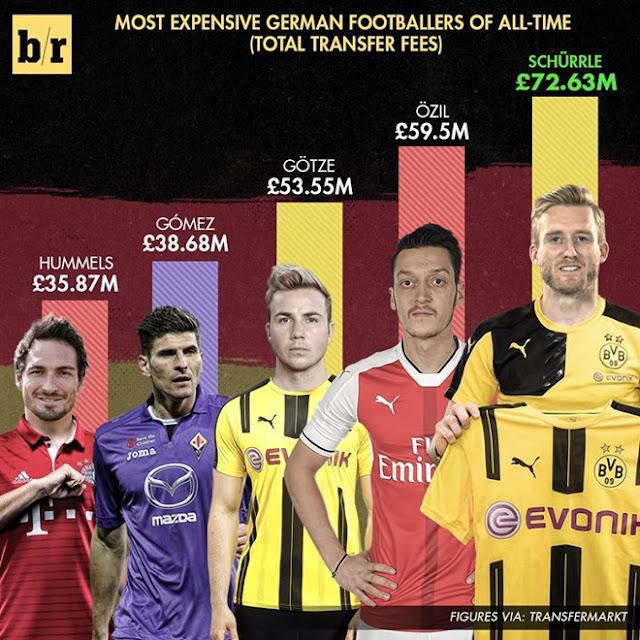 Top 5 cầu thủ người Đức có giá cao nhất mọi thời đại. (Số liệu thống kê theo của Transfermarkt).