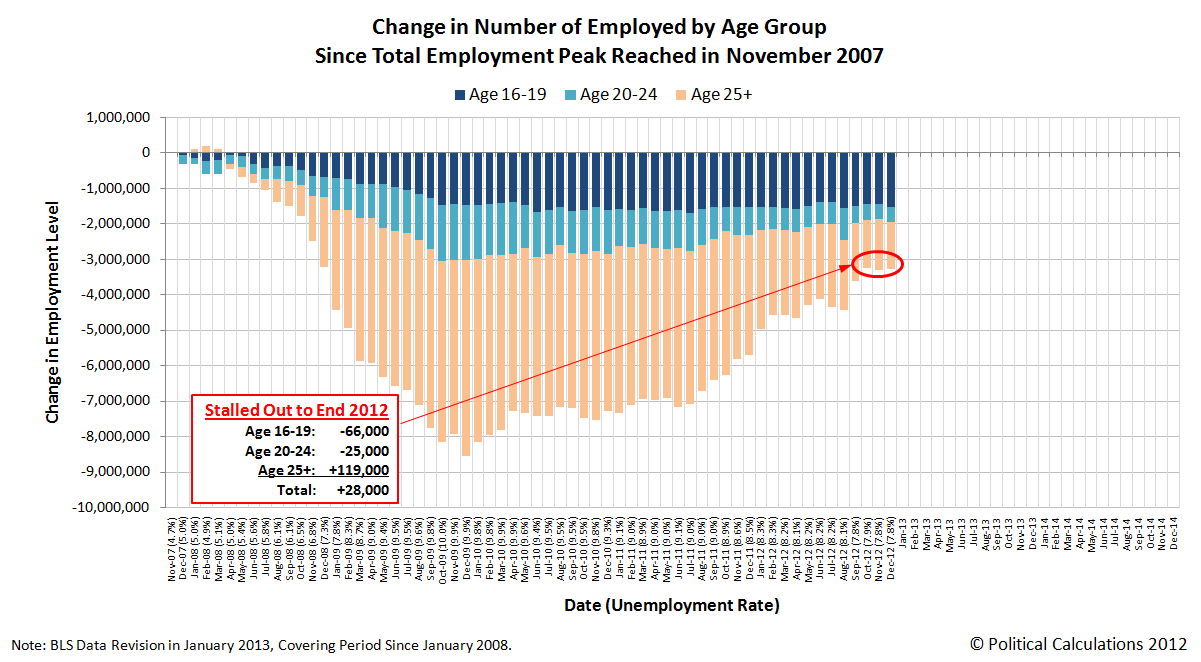 Change in Number of Employed Americans by Age Group, Since Total Employment Peak in November 2007, through December 2012