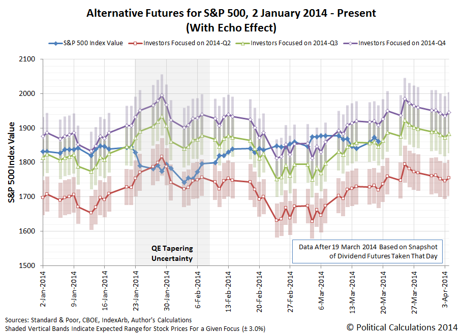 Alternative Futures for S&P 500, With Echo Effect, 2 January 2014 through 19 March 2014