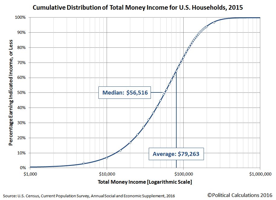 2015 U.S. Households Cumulative Distribution of Income